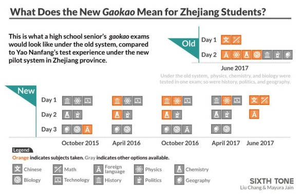 New Gaokao in Zhejiang China: Carrying on with Challenges
